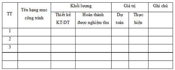 Mẫu bảng tổng hợp khối lượng, giá trị quyết toán công trình