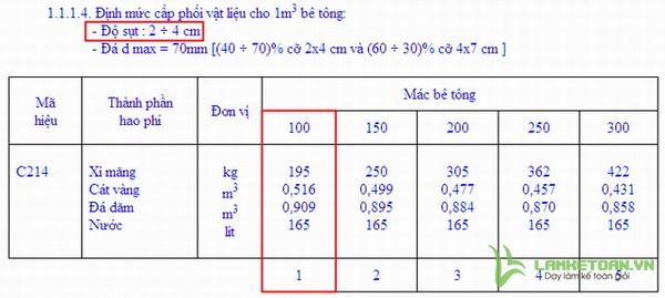 Phụ lục định mức cấp phối vữa bê tông C2141